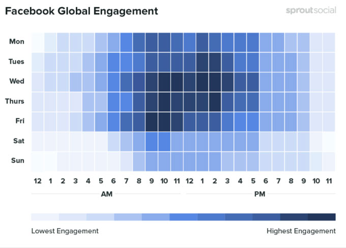 Graph showing Facebook engagement data. The caption identifies the highlights.
