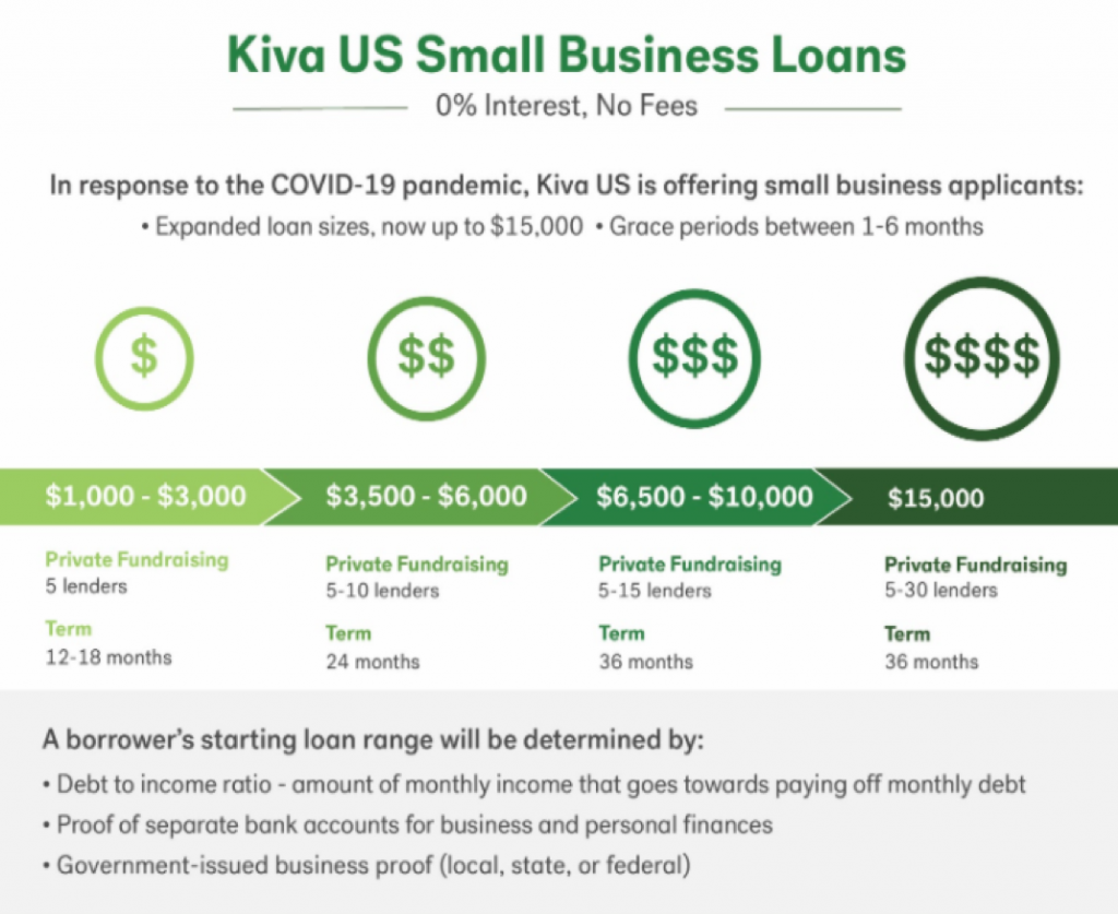 Kiva US loans for small business
